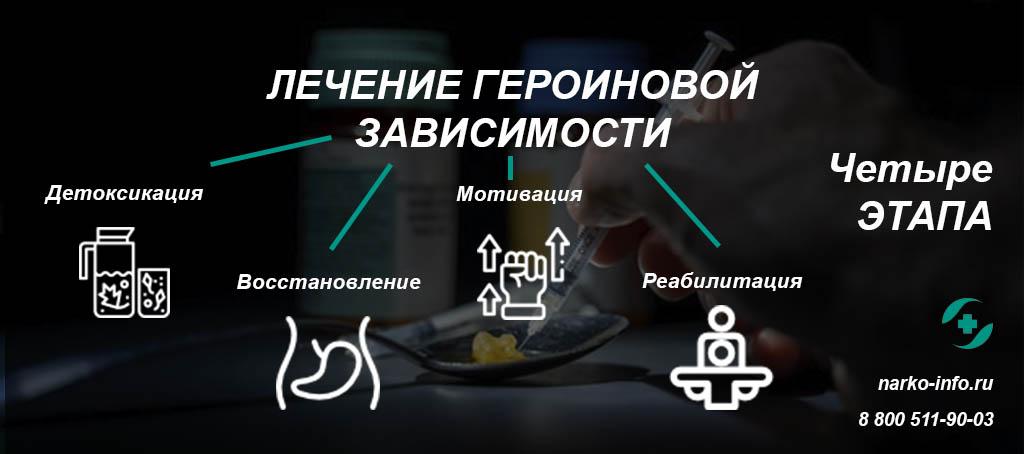 Лечение героиновой зависимости