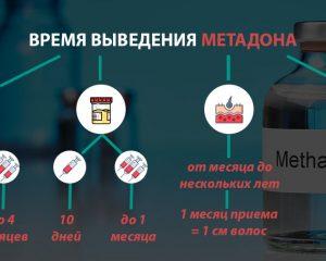 Время выведения метадона