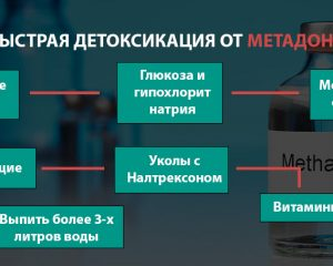 Быстрая детоксикация от метадона