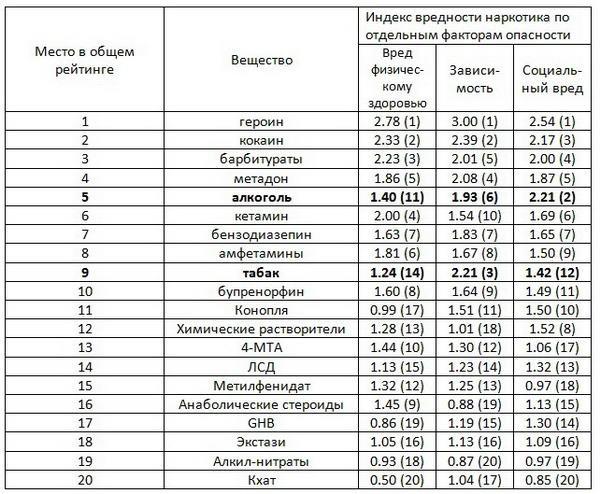 Таблица наркотических веществ